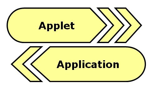 difference between applet and application