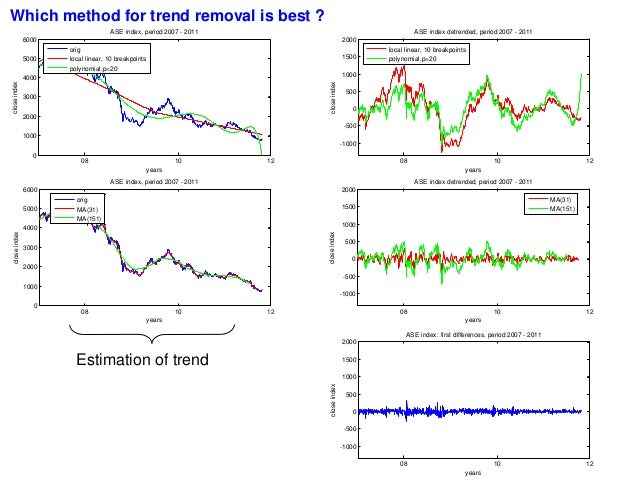 application of time series analysis