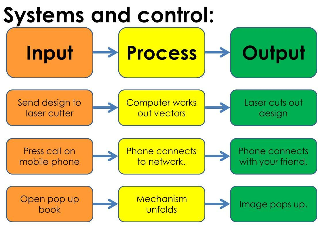 application of control system in daily life