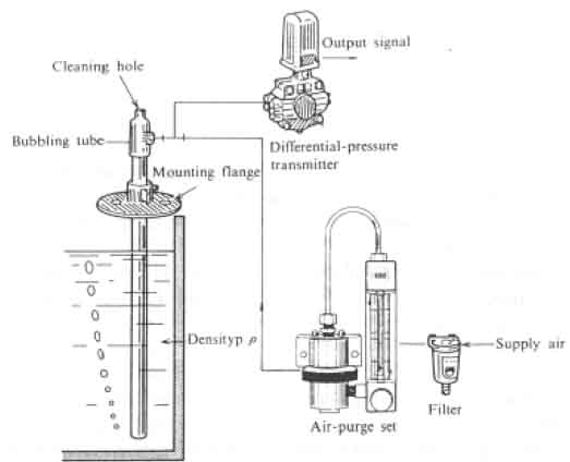 level transmitter types and applications