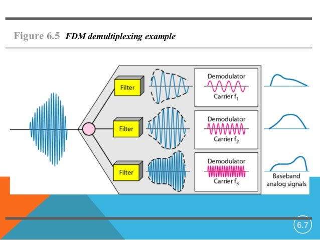 applications of tdm and fdm