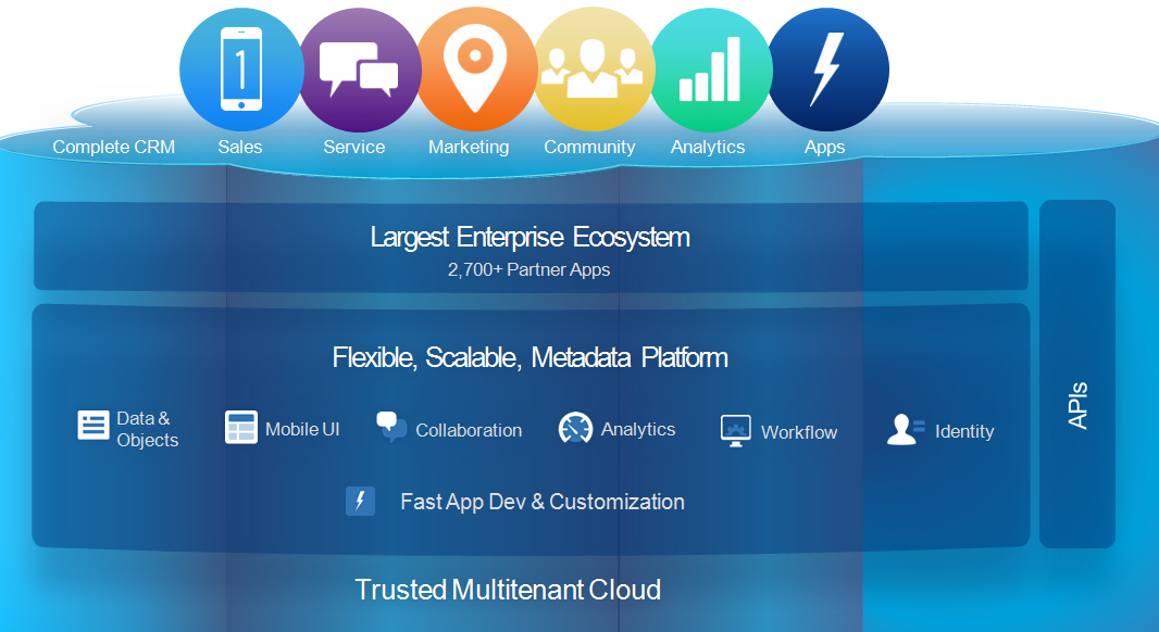marketing and sales software applications